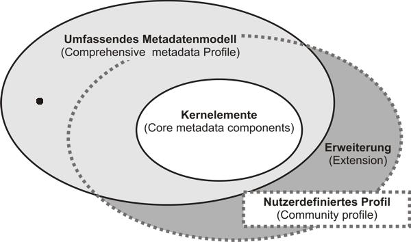 Metadatenmodell: Schema